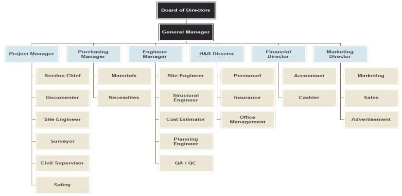 http://www.orgcharting.com/wp-content/uploads/construction-company-organizational-chart.png