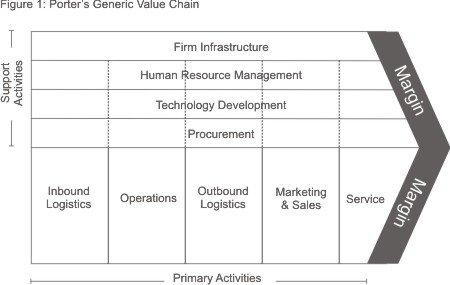 Porter's Value Chain Diagram