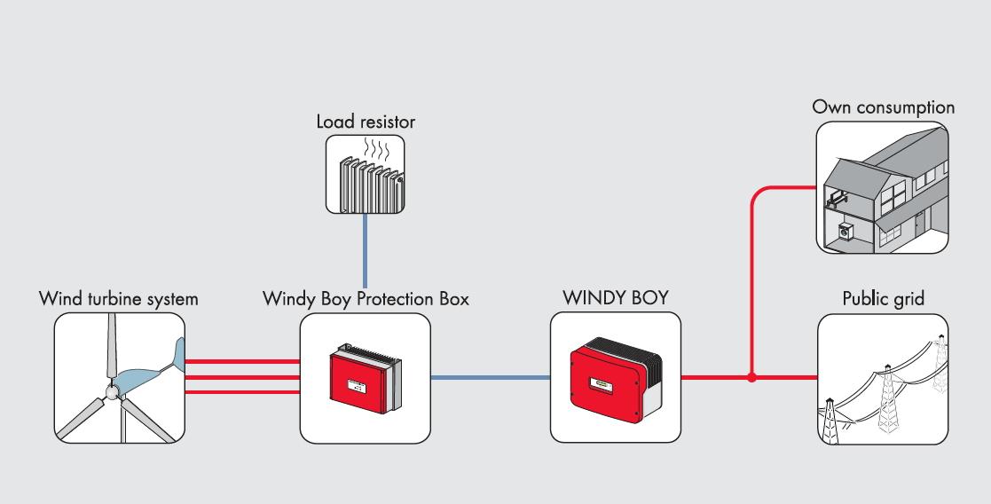 Image result for windy boy inverter 6kw
