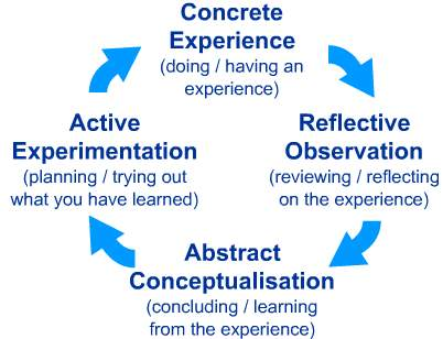 Image result for diagram of kolb's four stages of learning