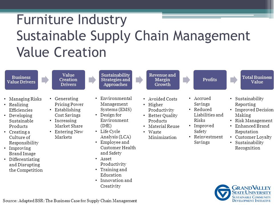 Image result for The Link between Supply Chain Sustainability and Total Business Value