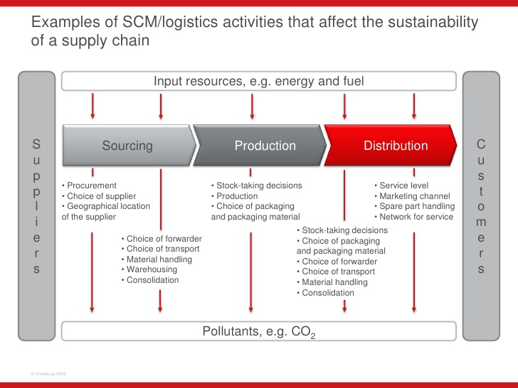 Image result for Samples Of sustainable supply chain logistics