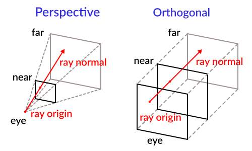 Image result for raycasting