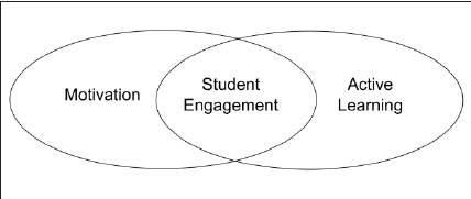 Image result for venn diagram model of student engagement