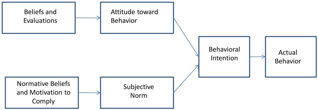 Theory_of_reasoned_action_TRA.jpg