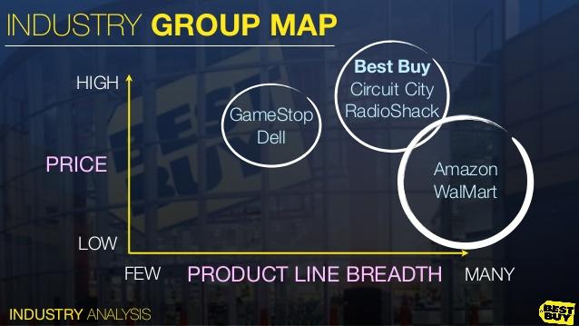 Image result for strategic group map for gameStop