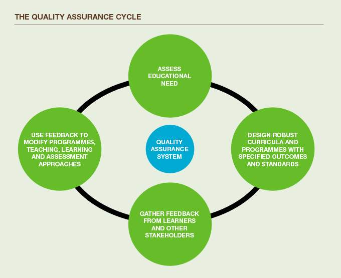 quality-assurance-cycle