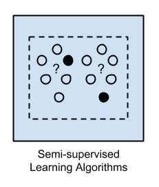 emi-supervised Learning Algorithms