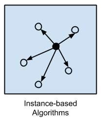 nstance-based Algorithms