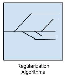 egularization Algorithms