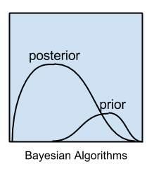 ayesian Algorithms