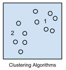 lustering Algorithms