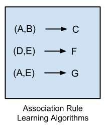 ssoication Rule Learning Algorithms