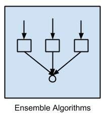 nsemble Algorithms