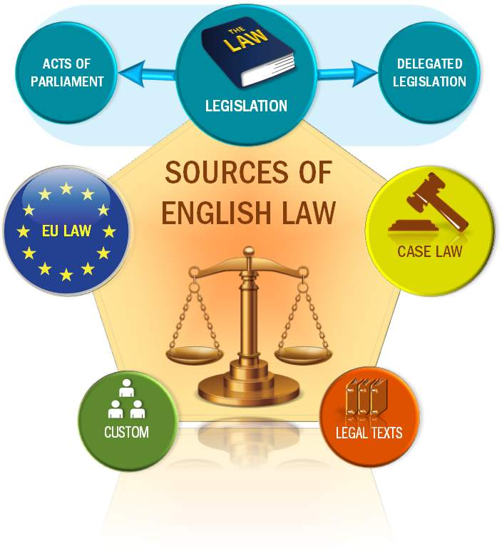 Image result for sources of law uk