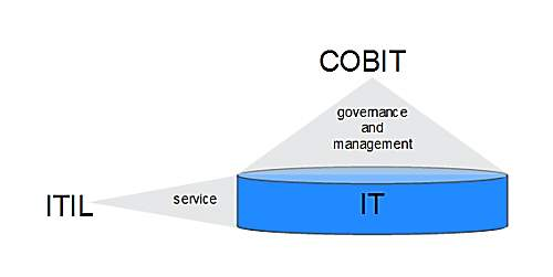 C:UsersobkennyboyDesktopLD7006BVZ01 (Information Governance and Security)AssignmentCOBIT vs ITIL - Best Image.png