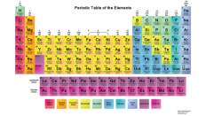 http://sciencenotes.org/wp-content/uploads/2013/06/PeriodicTable-NoBackground2.png