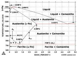 http://www.calphad.com/graphs/Metastable%20Fe-C%20Phase%20Diagram.gif