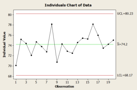 Image result for individual control chart