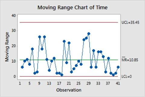 Image result for moving range control chart
