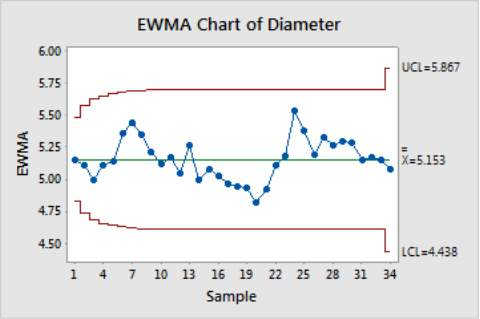 Image result for ewma chart
