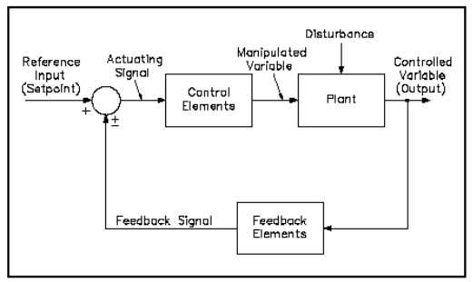 Image result for feedback control block diagram