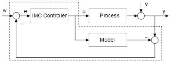 Image result for internal model control
