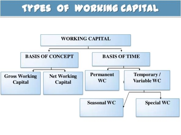 Image result for working capital concept