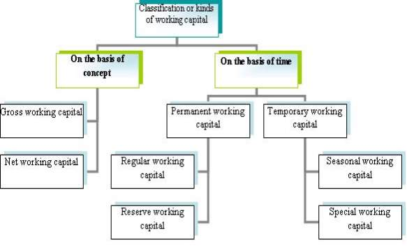 http://managementation.com/wp-content/uploads/2012/09/classification_working_capital.png