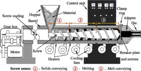 Image result for single screw extruder