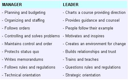 Image result for different role and caracteristics of a leadre and a manager