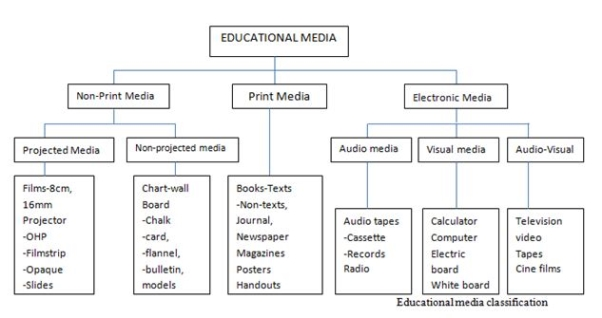 Image result for explain ways in which EDUCATIONAL resources can be classified and stored