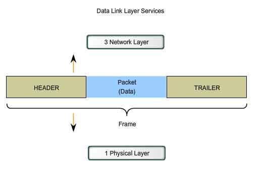 data link layer services header trailer