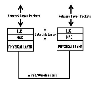 Data Link Layer and Physical Layer Communication and Protocols