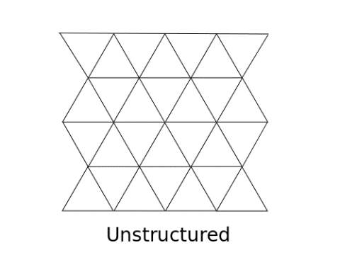 finite_volume_grids.png (500×400)
