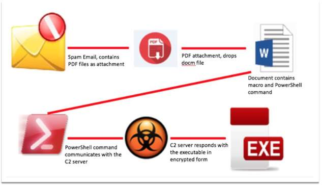 The Rise of Fileless Malware and Attack Techniques