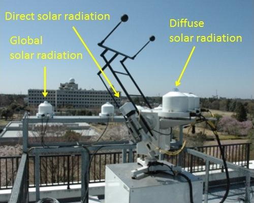 Solar radiation observation