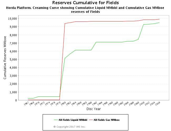 Reserves Cumulative (Fields)