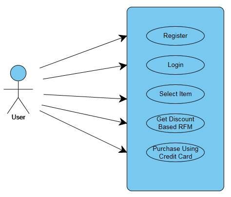 C:UsersDivyaDesktopRFM UML Diagramsuse case.png