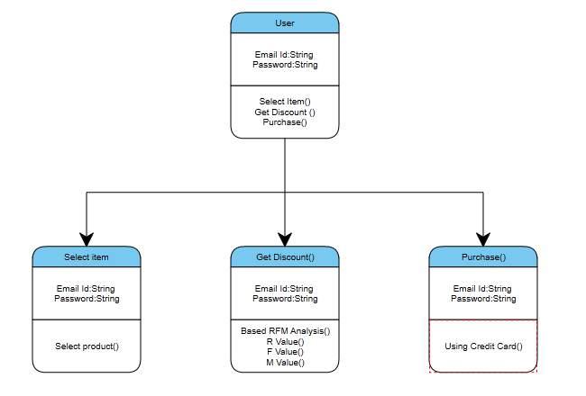 C:UsersDivyaDesktopRFM UML Diagramsclass diagram.png