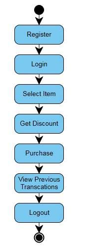 C:UsersDivyaDesktopRFM UML DiagramsState diagram.png