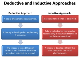 Image result for deductive and  inductive research