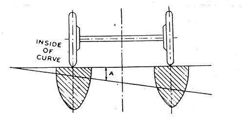 superelevation pressure on wheel.JPG