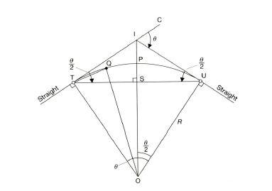DESIGN OF HORIZONTAL CURVE - CIRCULAR CURVE.JPG