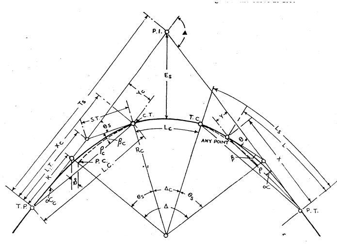 DESIGN OF HORIZONTAL CURVE - CIRCULAR WITH TRANSITION CURVE.JPG