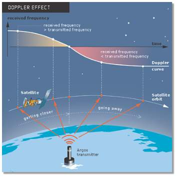 How the Doppler Effect influences transmitter frequency