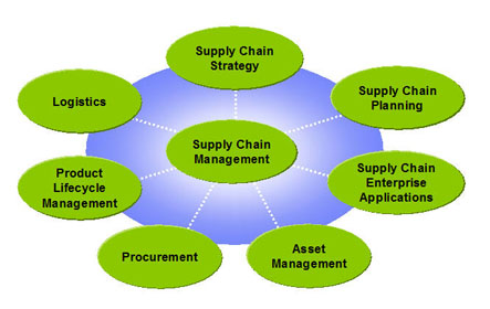 Image result for sustainability and SCM