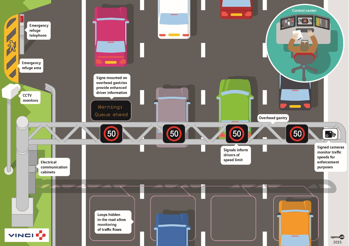 Image result for smart motorway