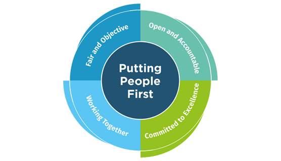 corporate plan wheel