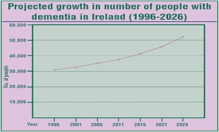 Image result for alzheimers in ireland statistics